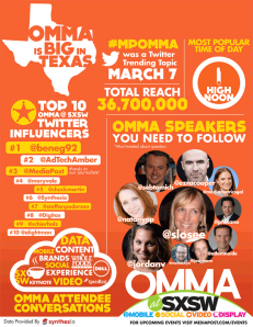 I was recognized as a Media Post top 10 influencer during the OMMA panels!